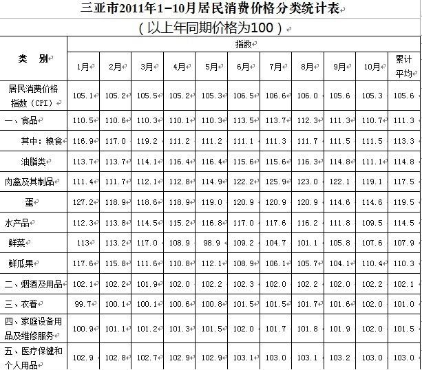 2011年1月至10月三亚居民消费价格分类统计表