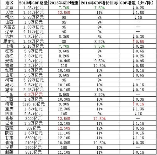 两会gdp增长_中国gdp增长图