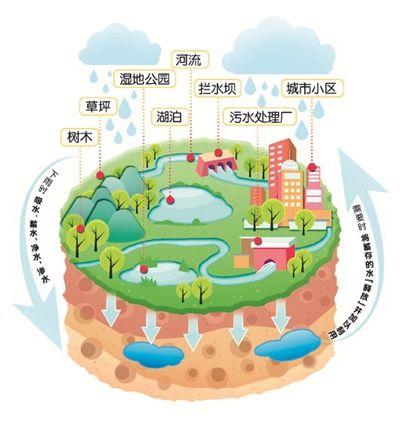 """""""海绵城市""""能否不再让三亚拉响干旱警报?(图)"""