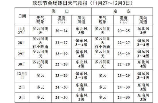 节期间海口市和定安县11月27日~12月3日详细天气预报