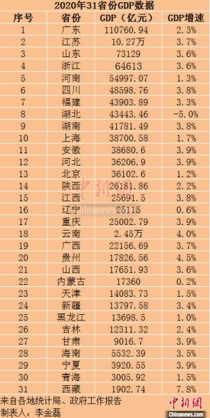北京1949年到2020年GDP数据_2020年GDP十强城市 南京首次入榜 2020年中国GDP首超100万亿元
